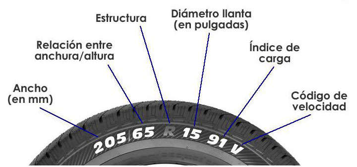 Códigos neumáticos